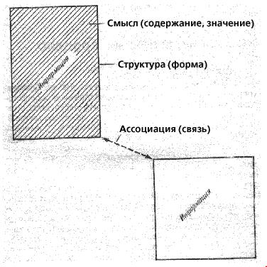 Три особенности информации