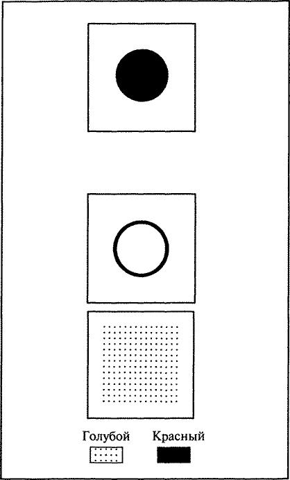 Рис. 6.3. Тест Когнитивной Склонности (CBT). В неопределенной версии CBT испытуемого просят посмотреть на верхнюю фигуру и затем выбрать одну из нижних фигур, которая ему или ей нравится больше всего. В истинностных версиях CBT испытуемого просят посмотреть на верхнюю фигуру и затем выбрать одну из нижних фигур, наиболее похожую на нее (или наиболее отличную от нее). Испытуемому остается неизвестным, что одна из двух нижних фигур-мишеней всегда более похожа на цель, чем другая. (По: Goldberg E. et al. Cognitive Bias, Functional Cortical Geometry, and the Frontal Lobes: Laterality, Sex, and Handedness // Journal of Cognitive Neuroscience. 1994. Vol. 6, № 3. P. 276-296.)