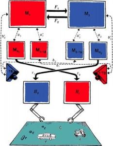 Рис. 3. Схема управления роботом с билатеральной симметрией