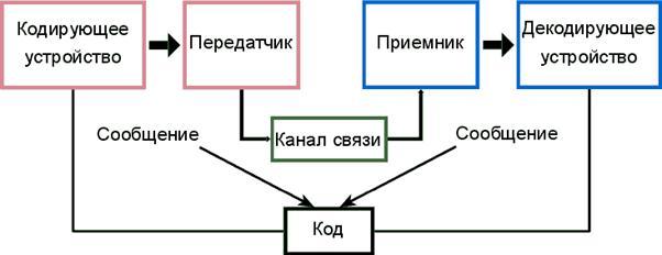 Рис. 40. Схема передачи информация