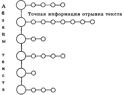 Схема запоминания последовательности фактографической информации из энциклопедических текстов