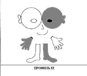 Профиль EE