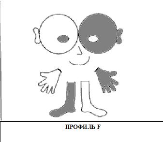 Профиль F