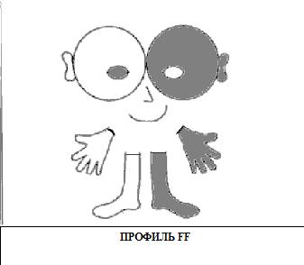 Профиль FF