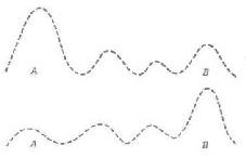 Рис. 17. По мере угасания под влиянием фактора усталости пиковой активности А  потенциальная пиковая активность В,  которая ранее была подавлена, теперь становится новым пиком и, в свою очередь, подавляет А