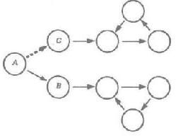 Рис. 39. Возможная схема процесса выбора пути при биохимических изменения в мозге