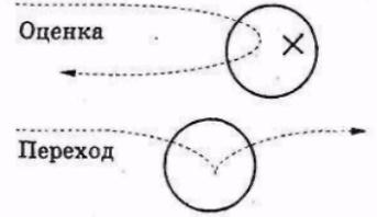 Рисунок 2.14. Различие между оценкой и переходом