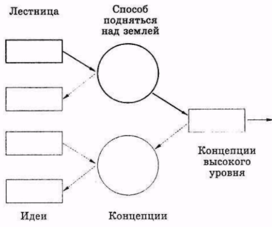 Рисунок 2.5. Веер концепций