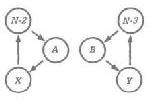 Рис. 56. Потокограмма теперь разбивается на две и это разделение стабилизируется двумя новыми названиями — N-2 и N-3