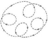Рис. 76. Потокограмма. Путь потока внимания — это ряд исследовательских петель-циклов