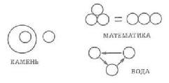 Рис. 79. Разница между тремя системами: каменной логикой, математикой и водной логикой