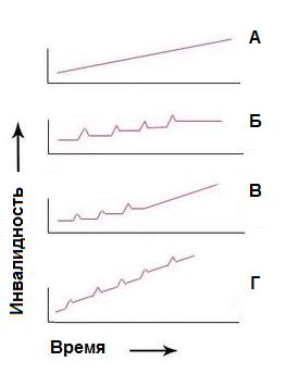 Варианты течения рассеянного склероза. А — первично-прогрессирующий, Б — рецидивирующий ремиттирующий, В — вторично-прогрессирующий, Г — прогрессирующий с обострениями