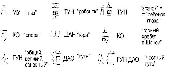 Рис. 14. Сложные иероглифы, получаемые с помощью «монтажа» простых