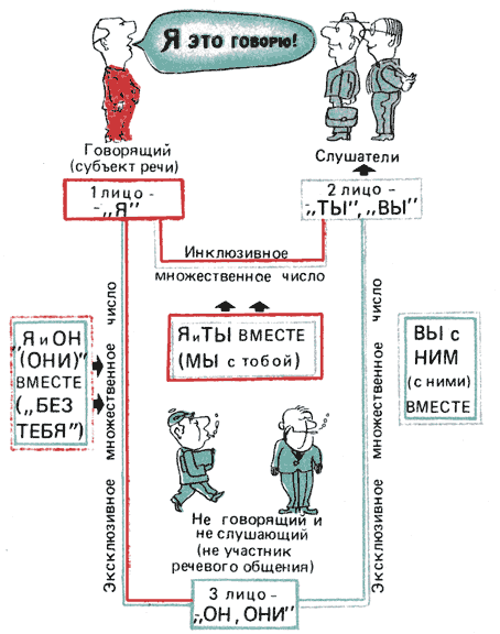 Рис. 37. Акт речевого общения и категория лица в естественном языке