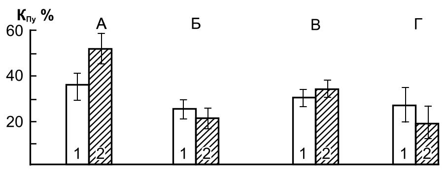 Рис. 1. Изменения величин КПу под действием радиальных ускорений у летчиков и операторов: здоровых (А) и страдающих функциональным заболеванием нервной системы (В); перенесших воздействие хорошо (В) и удовлетворительно — плохо Г).