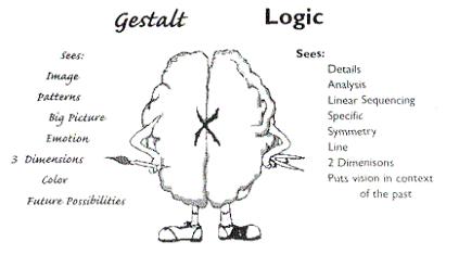 Рисунок 4: Различия в Зрении (видении) для Образных и Логических Учеников
