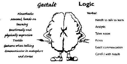 Рисунок 8: Различия для Образного и Логического Доступа к доминантной руке