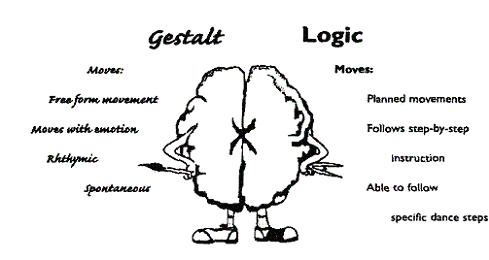 Рисунок 9: Различия для Образного и Логического Доступа к доминирующей ноге