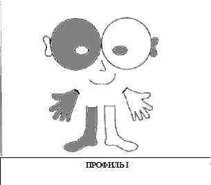 Профиль I