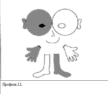 Профиль LL