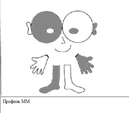 Профиль MM