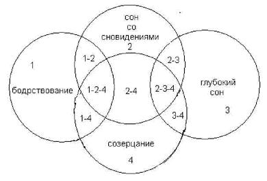 Рис. 1. Структура психических состояний человека