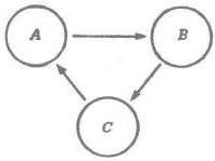 Рис. 19. «Поток» сначала от А  к В,  потом к С, а затем опять к А