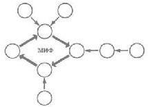 Рис. 37. Роль мифа в качестве связующего звена