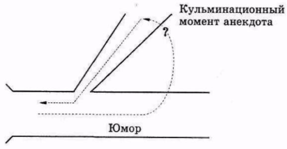 Рисунок 1.10