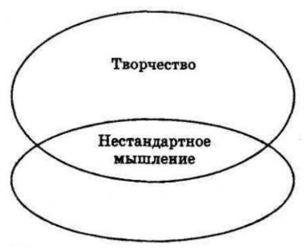 Рисунок 1.16. Отношения между нестандартным мышлением и творчеством