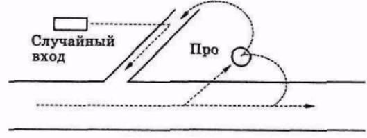 Рисунок 2.16. Случайный вход