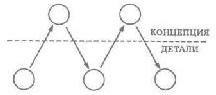 Рис. 58. Постоянные переходы от уровня деталей к уровню концепции и обратно