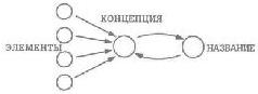Рис. 61. Потокограмма. Структура концепции как набора элементов